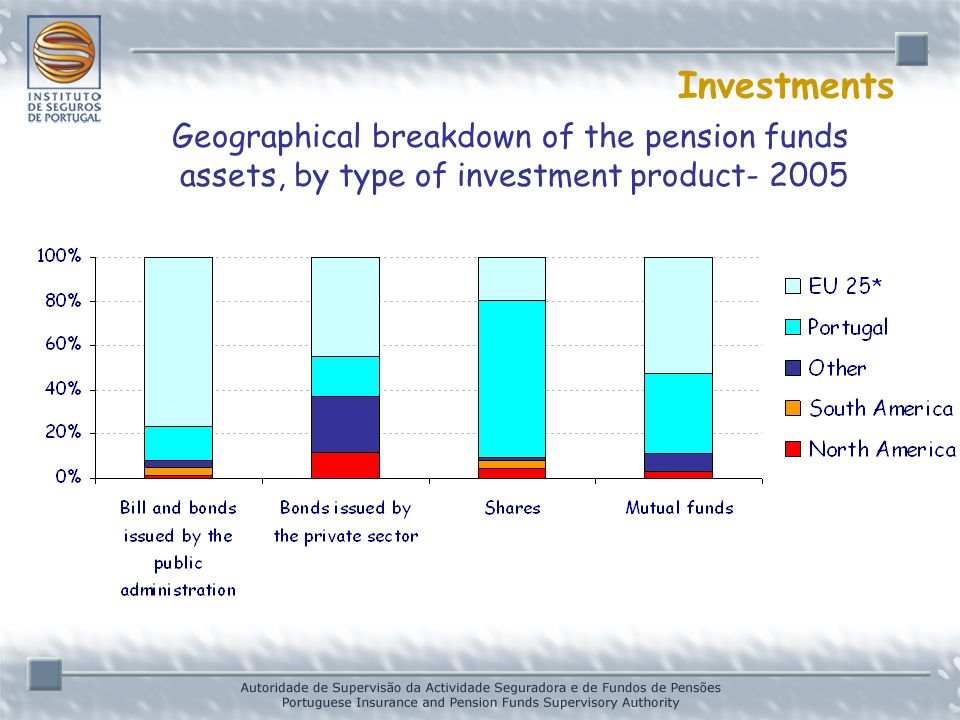 Investments Geographical breakdown of the pension funds assets, by type of investment product- 2005 * Provisional data