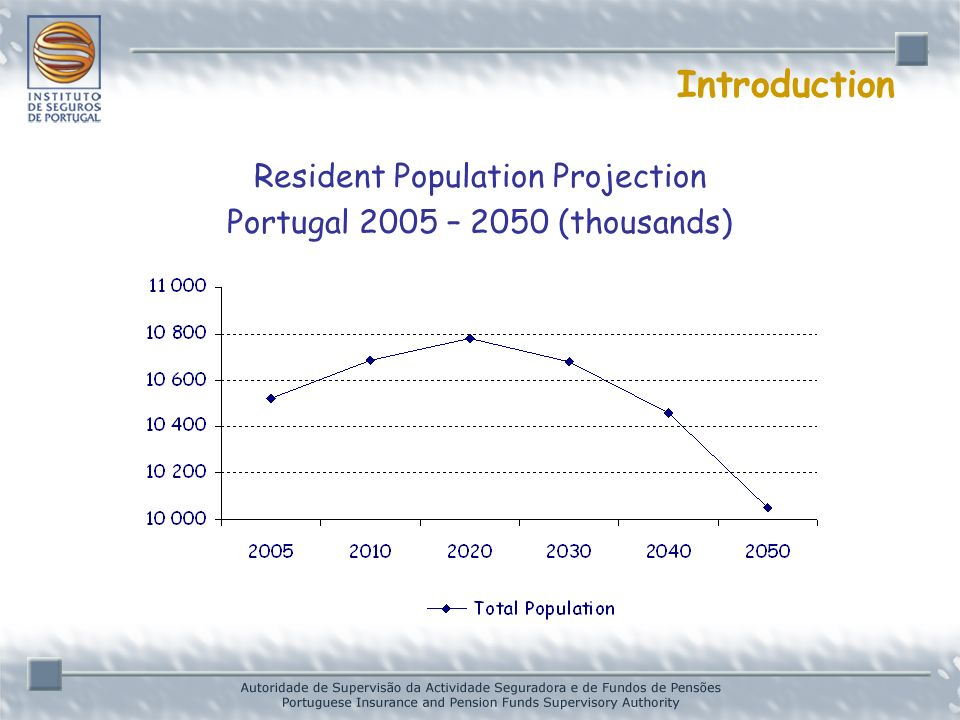 Introduction Resident Population Projection Portugal 2005 – 2050 (thousands)