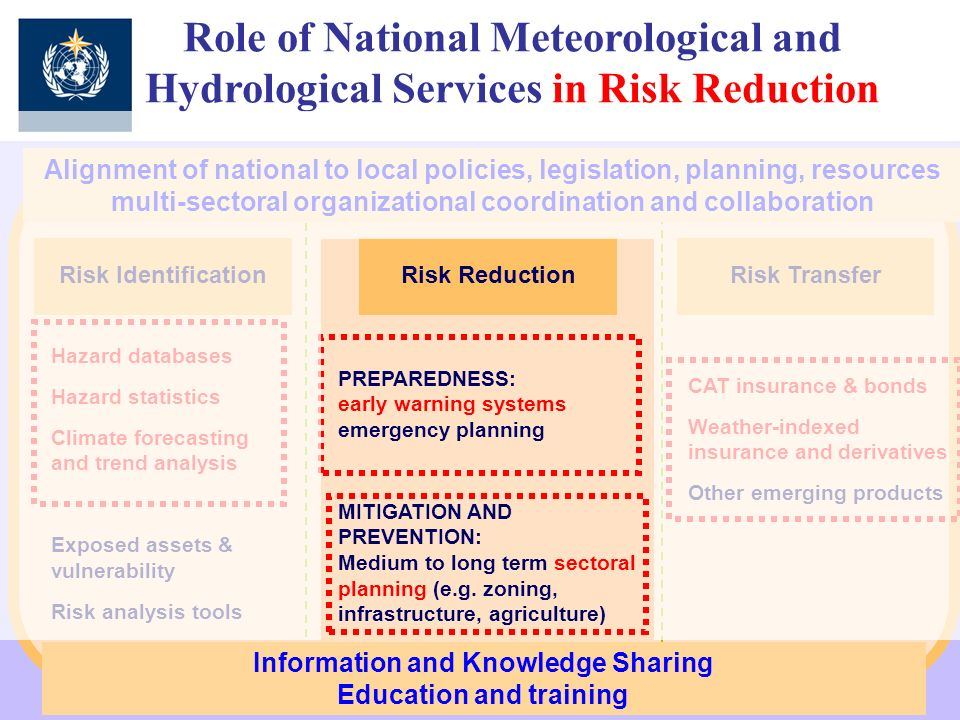Risk TransferRisk Identification Hazard databases Hazard statistics Climate forecasting and trend analysis Exposed assets & vulnerability Risk analysi