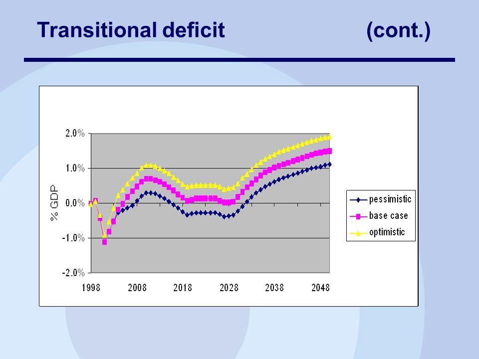 Transitional deficit (cont.)