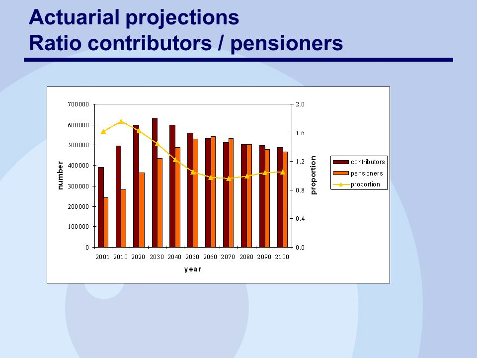 Actuarial projections Ratio contributors / pensioners
