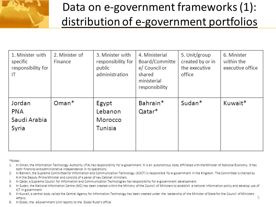 Data on e-government frameworks (1): distribution of e-government portfolios 5 1. Minister with specific responsibility for IT 2. Minister of Finance