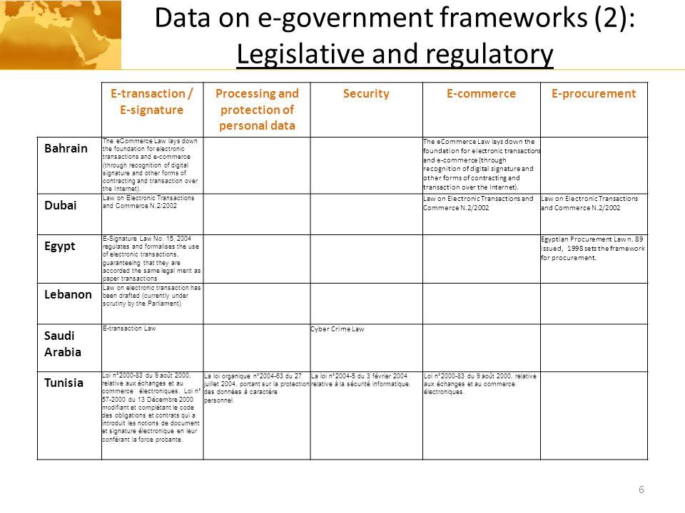 Data on e-government frameworks (2): Legislative and regulatory 6 E-transaction / E-signature Processing and protection of personal data SecurityE-com