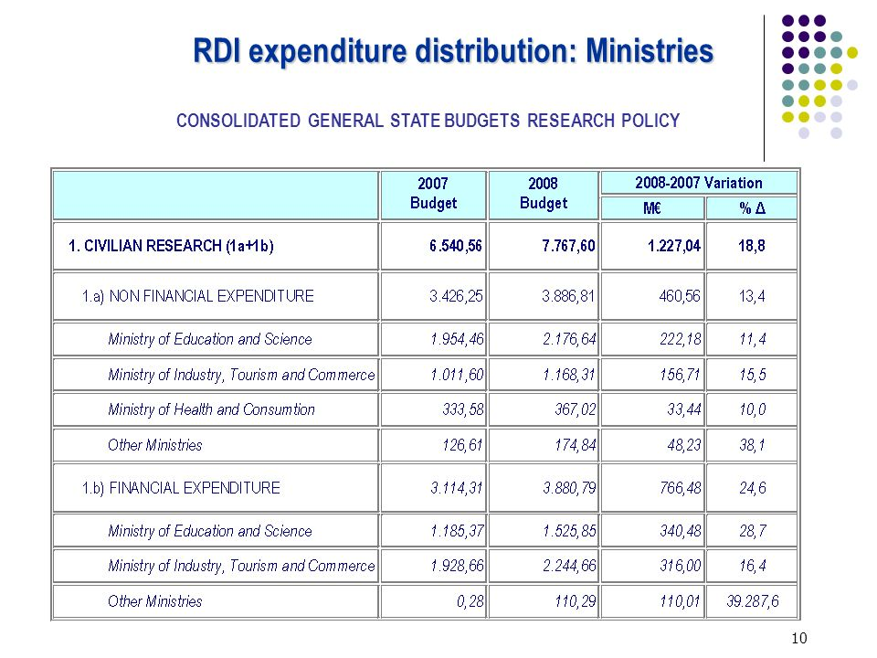 10 RDI expenditure distribution: Ministries CONSOLIDATED GENERAL STATE BUDGETS RESEARCH POLICY