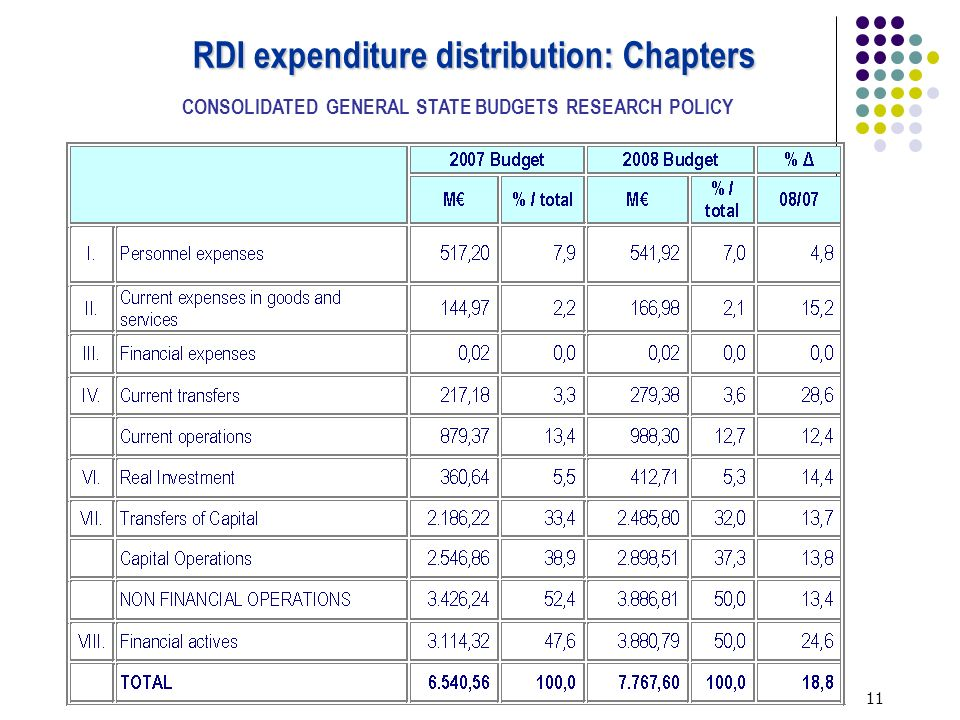 11 RDI expenditure distribution: Chapters CONSOLIDATED GENERAL STATE BUDGETS RESEARCH POLICY