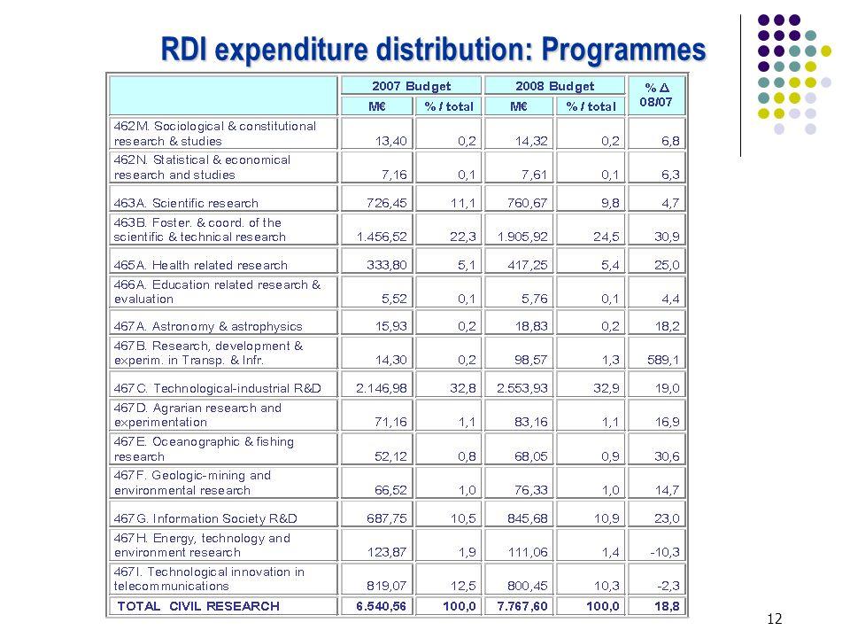 12 RDI expenditure distribution: Programmes