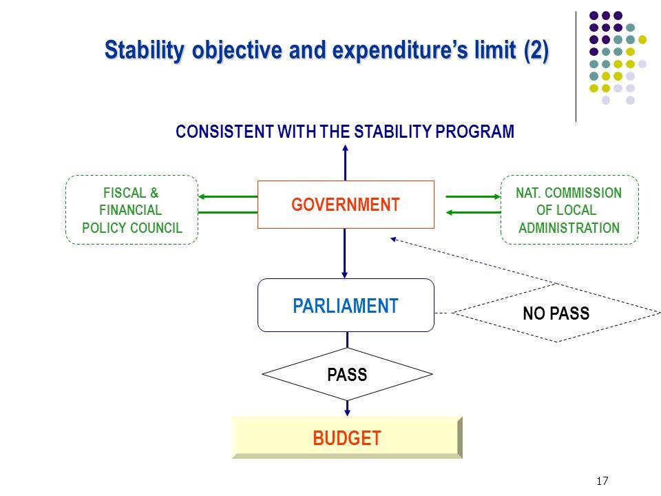 17 BUDGET PASS NO PASS PARLIAMENT FISCAL & FINANCIAL POLICY COUNCIL NAT.