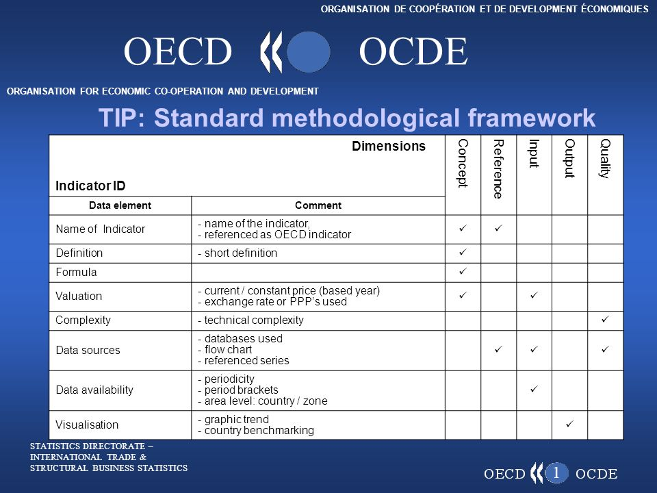 ORGANISATION FOR ECONOMIC CO-OPERATION AND DEVELOPMENT ORGANISATION DE COOPÉRATION ET DE DEVELOPMENT ÉCONOMIQUES OECDOCDE (a.m.) September 2005 Beginning at a.m.