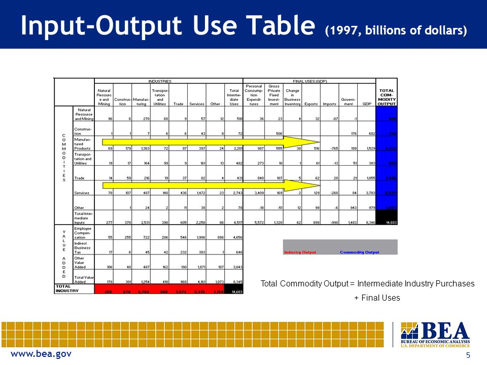 www.bea.gov 5 Input-Output Use Table (1997, billions of dollars) Total Commodity Output = Intermediate Industry Purchases + Final Uses