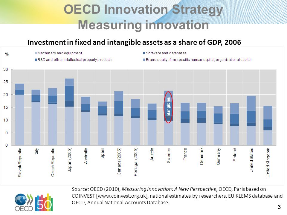 OECD Innovation Strategy Measuring innovation 3 Investment in fixed and intangible assets as a share of GDP, 2006 Source: OECD (2010), Measuring Innovation: A New Perspective, OECD, Paris based on COINVEST [www.coinvest.org.uk], national estimates by researchers, EU KLEMS database and OECD, Annual National Accounts Database.