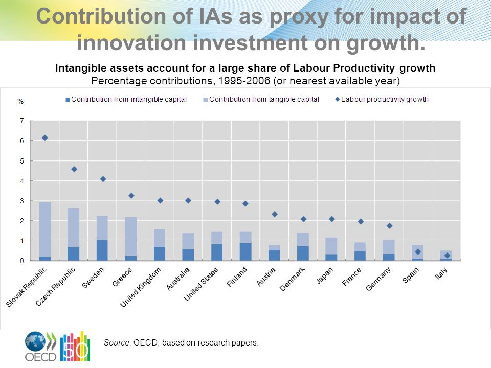 Contribution of IAs as proxy for impact of innovation investment on growth.