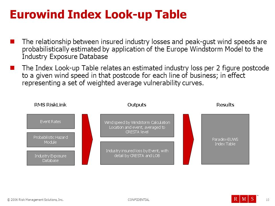 CONFIDENTIAL © 2006 Risk Management Solutions, Inc. TM 10 Eurowind Index Look-up Table The relationship between insured industry losses and peak-gust