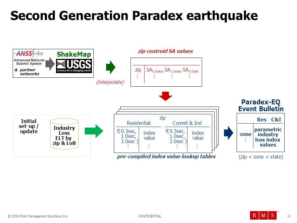 CONFIDENTIAL © 2006 Risk Management Solutions, Inc. TM 16 Second Generation Paradex earthquake zip Residential index value f(0.3sec, 1.0sec, 3.0sec )