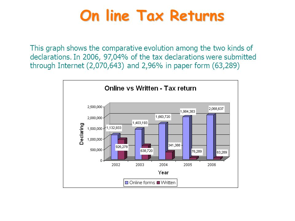 On line Tax Returns This graph shows the comparative evolution among the two kinds of declarations. In 2006, 97,04% of the tax declarations were submi