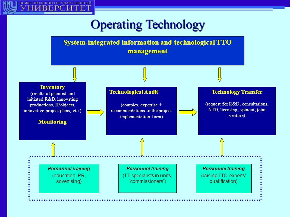 Operating Technology System-integrated information and technological TTO management Inventory (results of planned and initiated R&D, innovating productions, IP objects, innovative project plans, etc.) Monitoring Technological Audit (complex expertise + recommendations to the project implementation form) Technology Transfer (request for R&D, consultations, NTD, licensing, spinout, joint venture) Personnel training (education, PR, advertising) Personnel training (TT specialists in units,commissioners) Personnel training (raising TTO experts qualification)
