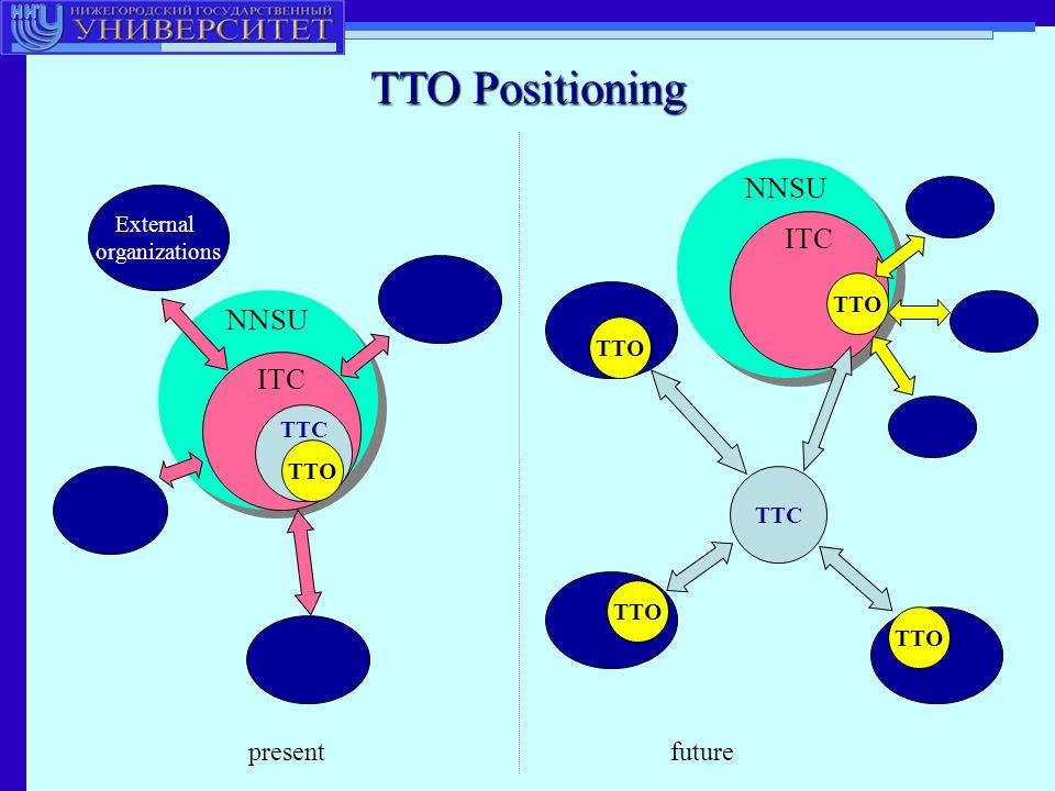 TTO Positioning NNSU External organizations NNSU TTC TTO ITC TTC TTO ITC TTO presentfuture
