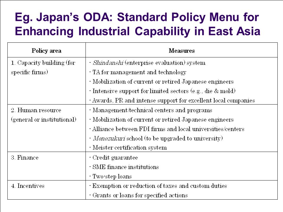 Eg. Japans ODA: Standard Policy Menu for Enhancing Industrial Capability in East Asia