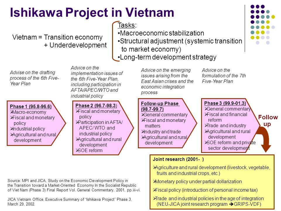 Ishikawa Project in Vietnam Phase 1 (95.8-96.6) Macro-economy Fiscal and monetary policy Industrial policy Agricultural and rural development Follow-up Phase (98.7-99.7) General commentary Fiscal and monetary matters Industry and trade Agricultural and rural development Phase 2 (96.7-98.3) Fiscal and monetary policy Participation in AFTA/ APEC/ WTO and industrial policy Agricultural and rural development SOE reform Advise on the drafting process of the 6th Five- Year Plan Advice on the implementation issues of the 6th Five-Year Plan, including participation in AFTA/APEC/WTO and industrial policy Advice on the emerging issues arising from the East Asian crises and the economic integration process Advice on the formulation of the 7th Five-Year Plan Joint research (2001- ) Agriculture and rural development (livestock, vegetable, fruits and industrial crops, etc.) Monetary policy under partial dollarization Fiscal policy (introduction of personal income tax) Trade and industrial policies in the age of integration (NEU-JICA joint research program GRIPS-VDF) Vietnam = Transition economy + Underdevelopment Source: MPI and JICA, Study on the Economic Development Policy in the Transition toward a Market-Oriented Economy In the Socialist Republic of Viet Nam (Phase 3) Final Report Vol.