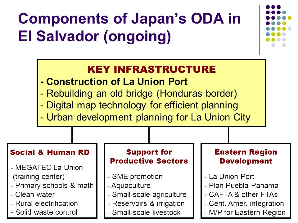 Components of Japans ODA in El Salvador (ongoing) - Construction of La Union Port - Rebuilding an old bridge (Honduras border) - Digital map technology for efficient planning - Urban development planning for La Union City KEY INFRASTRUCTURE - MEGATEC La Union (training center) - Primary schools & math - Clean water - Rural electrification - Solid waste control Social & Human RD - SME promotion - Aquaculture - Small-scale agriculture - Reservoirs & irrigation - Small-scale livestock - La Union Port - Plan Puebla Panama - CAFTA & other FTAs - Cent.