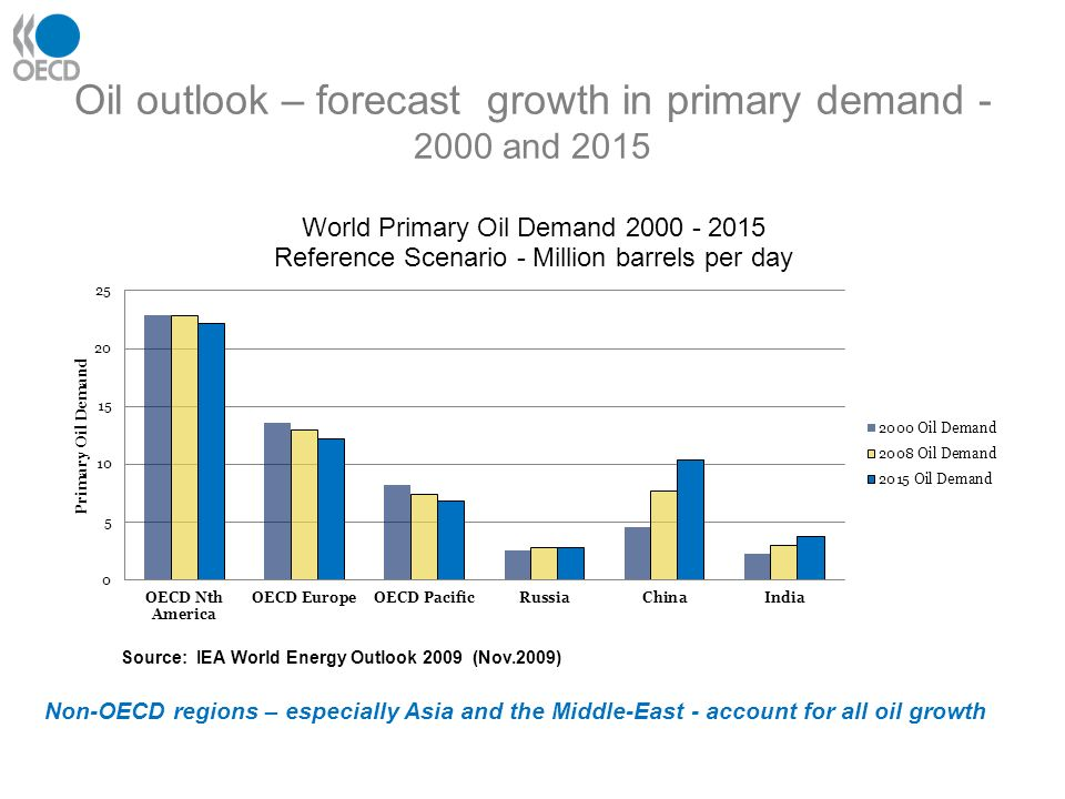 Oil outlook – forecast growth in primary demand - 2000 and 2015 Source: IEA World Energy Outlook 2009 (Nov.2009) Non-OECD regions – especially Asia and the Middle-East - account for all oil growth