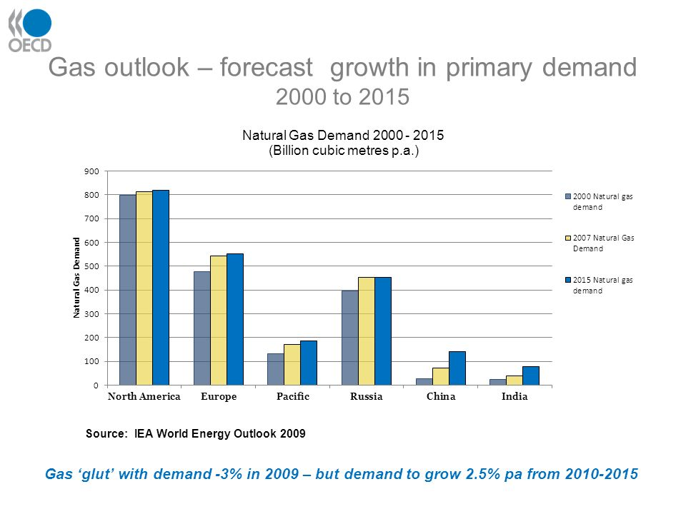 Gas outlook – forecast growth in primary demand 2000 to 2015 Source: IEA World Energy Outlook 2009 Gas glut with demand -3% in 2009 – but demand to grow 2.5% pa from 2010-2015