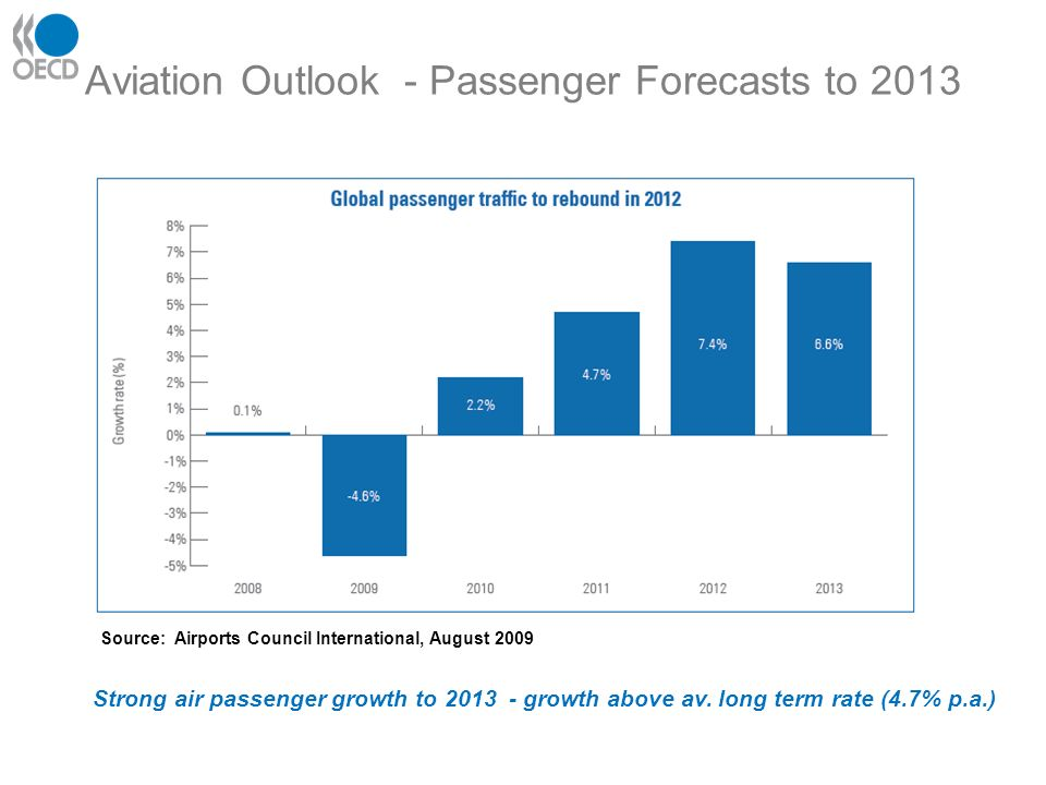 Aviation Outlook - Passenger Forecasts to 2013 Source: Airports Council International, August 2009 Strong air passenger growth to 2013 - growth above av.