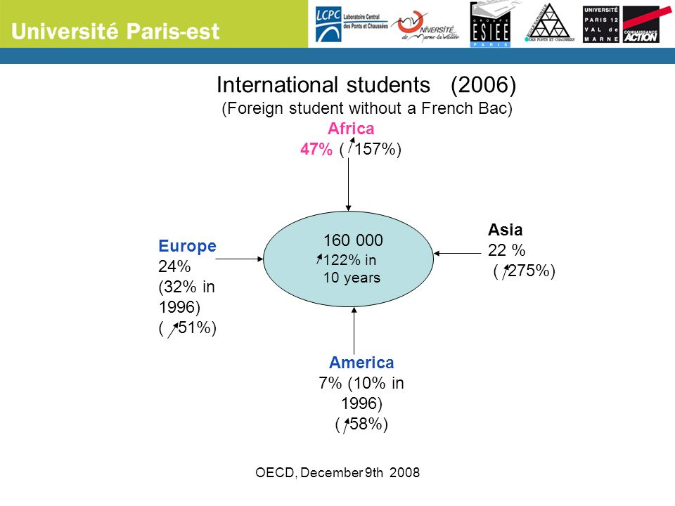 OECD, December 9th 2008 Africa 47% ( 157%) Asia 22 % ( 275%) America 7% (10% in 1996) ( 58%) Europe 24% (32% in 1996) ( 51%) International students (2