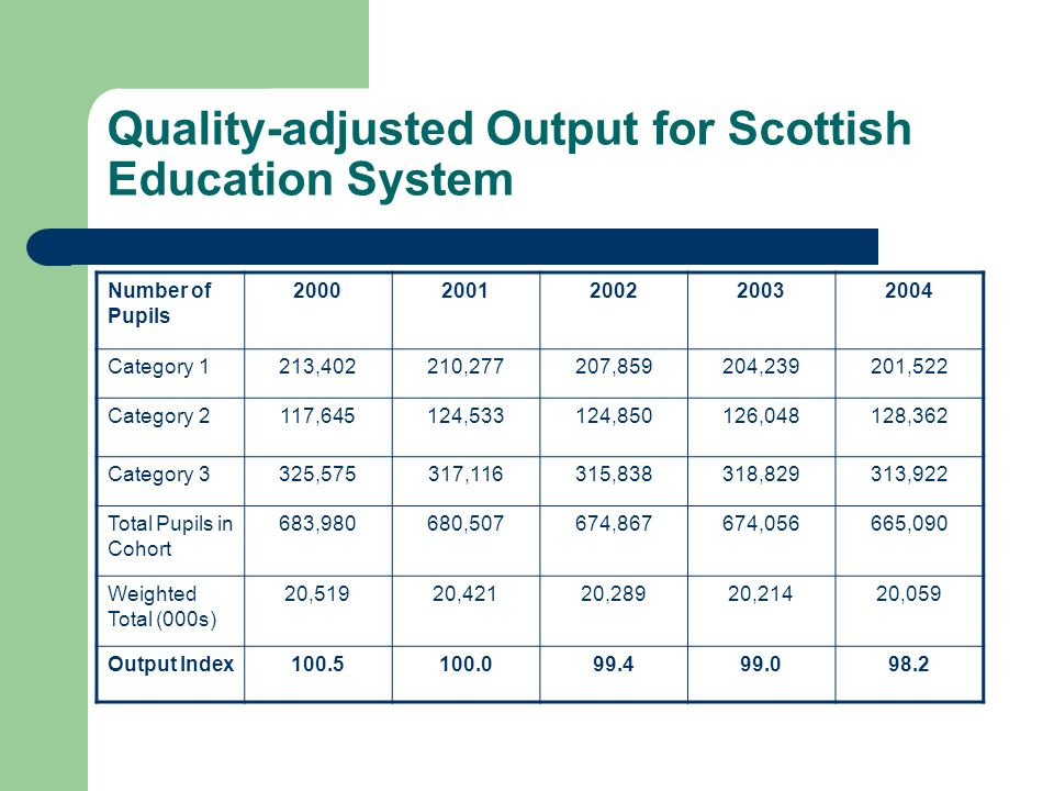 Quality-adjusted Output for Scottish Education System Number of Pupils 20002001200220032004 Category 1213,402210,277207,859204,239201,522 Category 2117,645124,533124,850126,048128,362 Category 3325,575317,116315,838318,829313,922 Total Pupils in Cohort 683,980680,507674,867674,056665,090 Weighted Total (000s) 20,51920,42120,28920,21420,059 Output Index100.5100.099.499.098.2