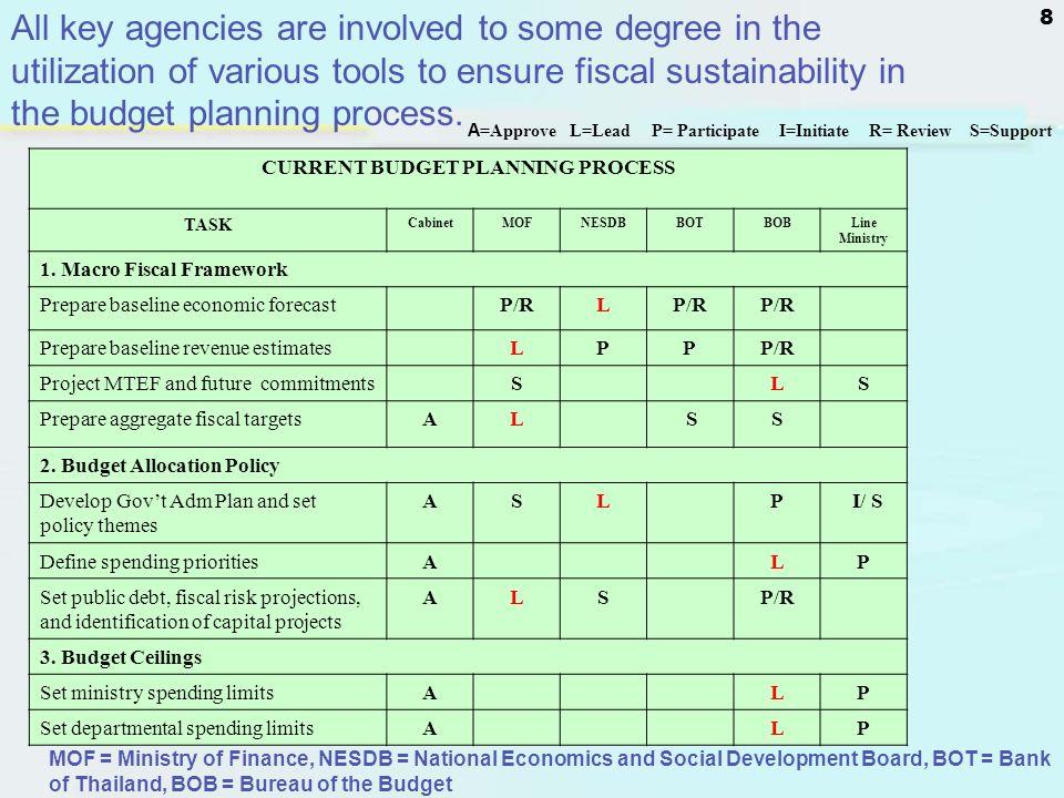 8 CURRENT BUDGET PLANNING PROCESS TASK CabinetMOFNESDBBOTBOBLine Ministry 1. Macro Fiscal Framework Prepare baseline economic forecastP/RL Prepare bas