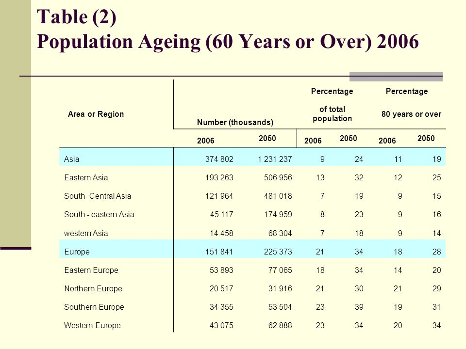 Table (2) Population Ageing (60 Years or Over) 2006 Percentage Number (thousands) Area or Region 80 years or over of total population 2050 2006 2050 2