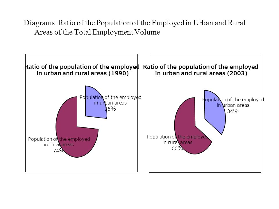 Diagrams: Ratio of the Population of the Employed in Urban and Rural Areas of the Total Employment Volume Ratio of the population of the employed in u