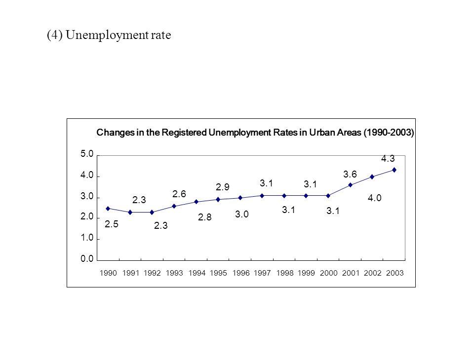 (4) Unemployment rate 4.3 2.5 2.3 2.6 2.8 2.9 3.0 3.1 3.6 4.0 0.0 1.0 2.0 3.0 4.0 5.0 19901991199219931994199519961997199819992000200120022003 Changes