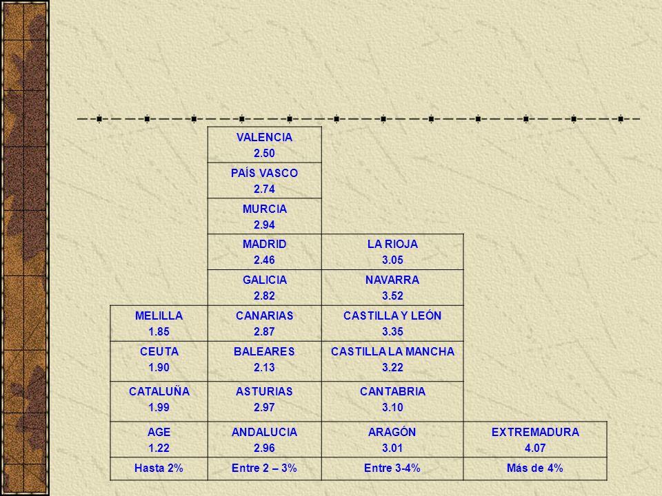 6 4 1 4 6 1 VALENCIA 2.50 PAÍS VASCO 2.74 MURCIA 2.94 MADRID 2.46 LA RIOJA 3.05 GALICIA 2.82 NAVARRA 3.52 MELILLA 1.85 CANARIAS 2.87 CASTILLA Y LEÓN 3.35 CEUTA 1.90 BALEARES 2.13 CASTILLA LA MANCHA 3.22 CATALUÑA 1.99 ASTURIAS 2.97 CANTABRIA 3.10 AGE 1.22 ANDALUCIA 2.96 ARAGÓN 3.01 EXTREMADURA 4.07 Hasta 2%Entre 2 – 3%Entre 3-4%Más de 4%