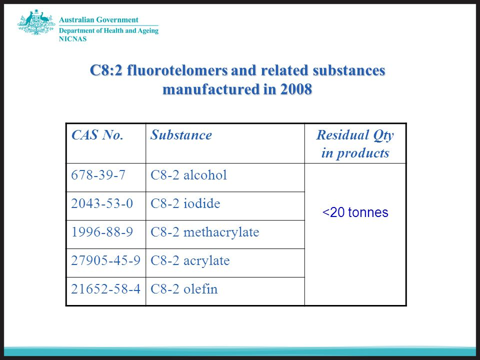 C8:2 fluorotelomers and related substances manufactured in 2008 CAS No.SubstanceResidual Qty in products 678-39-7C8-2 alcohol <20 tonnes 2043-53-0C8-2 iodide 1996-88-9C8-2 methacrylate 27905-45-9C8-2 acrylate 21652-58-4C8-2 olefin