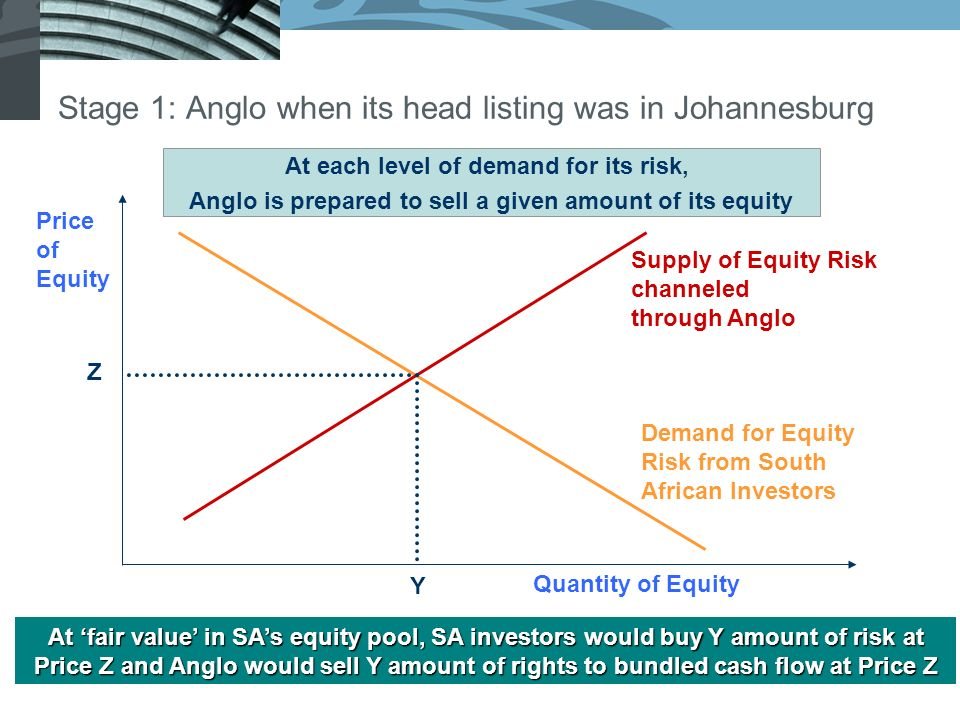 Stage 1: Anglo when its head listing was in Johannesburg Price of Equity Quantity of Equity Supply of Equity Risk channeled through Anglo Demand for Equity Risk from South African Investors Z Y At fair value in SAs equity pool, SA investors would buy Y amount of risk at Price Z and Anglo would sell Y amount of rights to bundled cash flow at Price Z At each level of demand for its risk, Anglo is prepared to sell a given amount of its equity