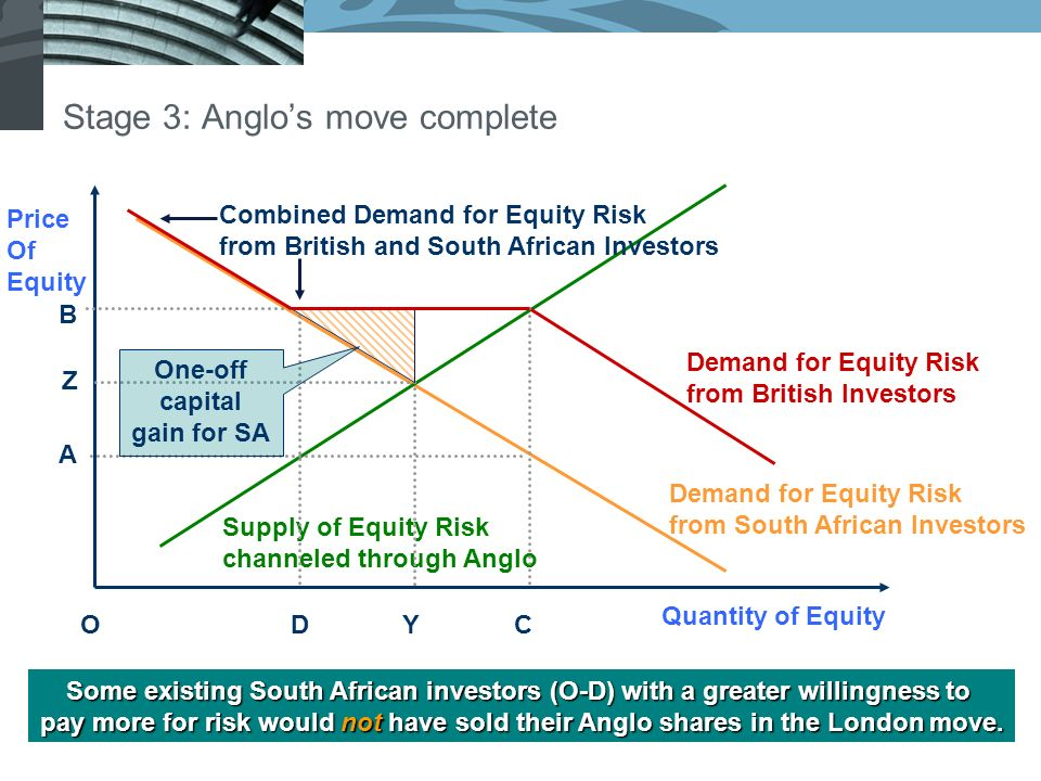 Stage 3: Anglos move complete Price Of Equity Supply of Equity Risk channeled through Anglo Demand for Equity Risk from South African Investors Demand for Equity Risk from British Investors A B Z YC Some existing South African investors (O-D) with a greater willingness to pay more for risk would not have sold their Anglo shares in the London move.