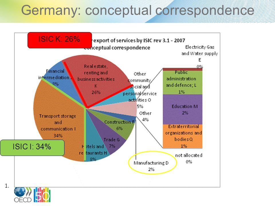 Germany: conceptual correspondence ISIC K: 26% ISIC I: 34%