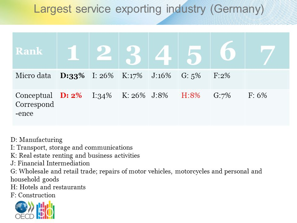 Largest service exporting industry (Germany) Rank 1234567 Micro dataD:33%I: 26%K:17%J:16%G: 5%F:2% Conceptual Correspond -ence D: 2%I:34%K: 26%J:8%H:8%G:7%F: 6% D: Manufacturing I: Transport, storage and communications K: Real estate renting and business activities J: Financial Intermediation G: Wholesale and retail trade; repairs of motor vehicles, motorcycles and personal and household goods H: Hotels and restaurants F: Construction