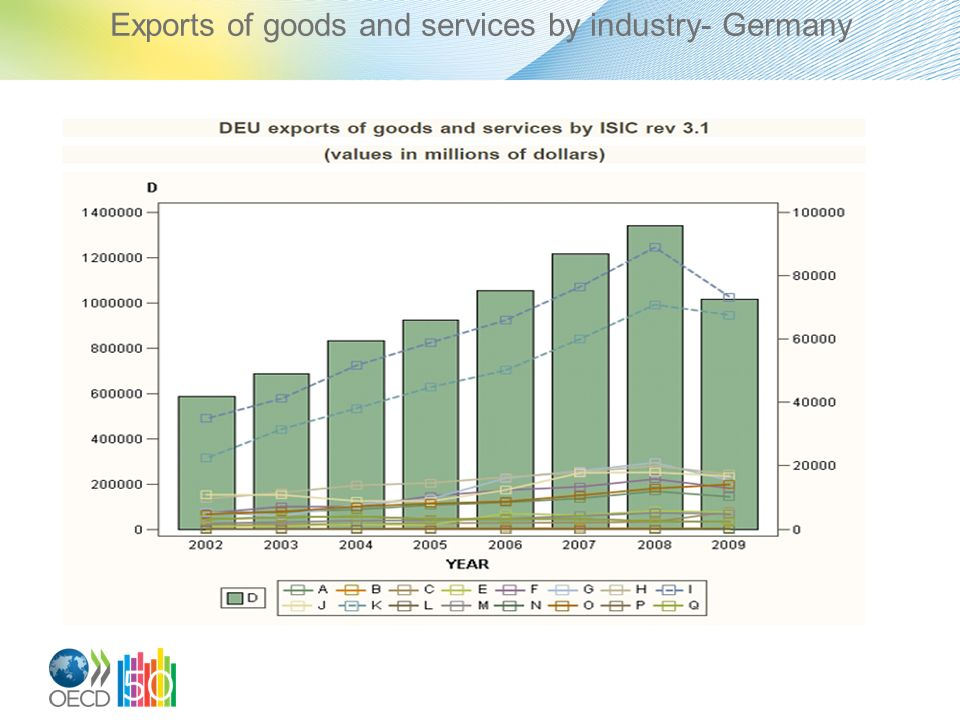 Exports of goods and services by industry- Germany