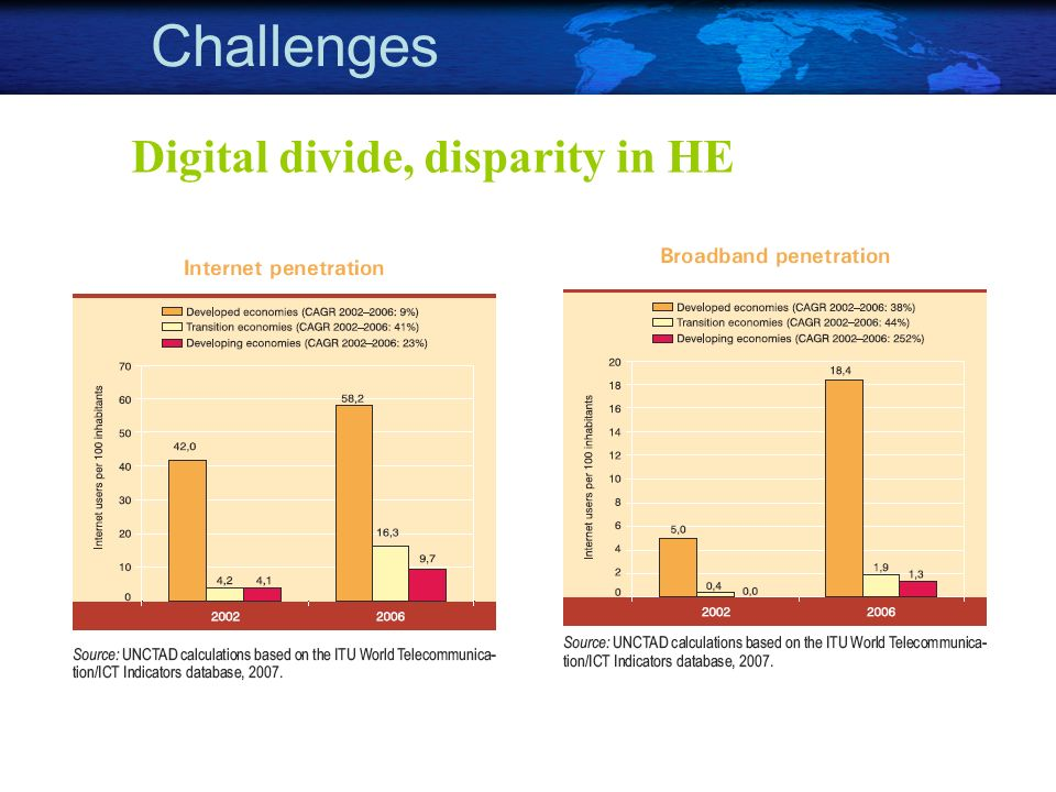 Digital divide, disparity in HE