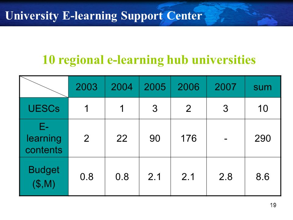 19 University E-learning Support Center 20032004200520062007sum UESCs1132310 E- learning contents 22290176-290 Budget ($,M) 0.8 2.1 2.88.6 10 regional