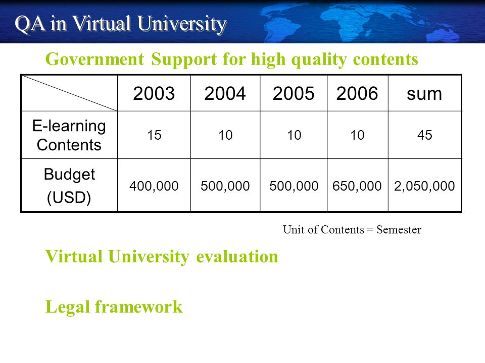 2003200420052006sum E-learning Contents 1510 45 Budget (USD) 400,000500,000 650,0002,050,000 Unit of Contents = Semester QA in Virtual University Gove