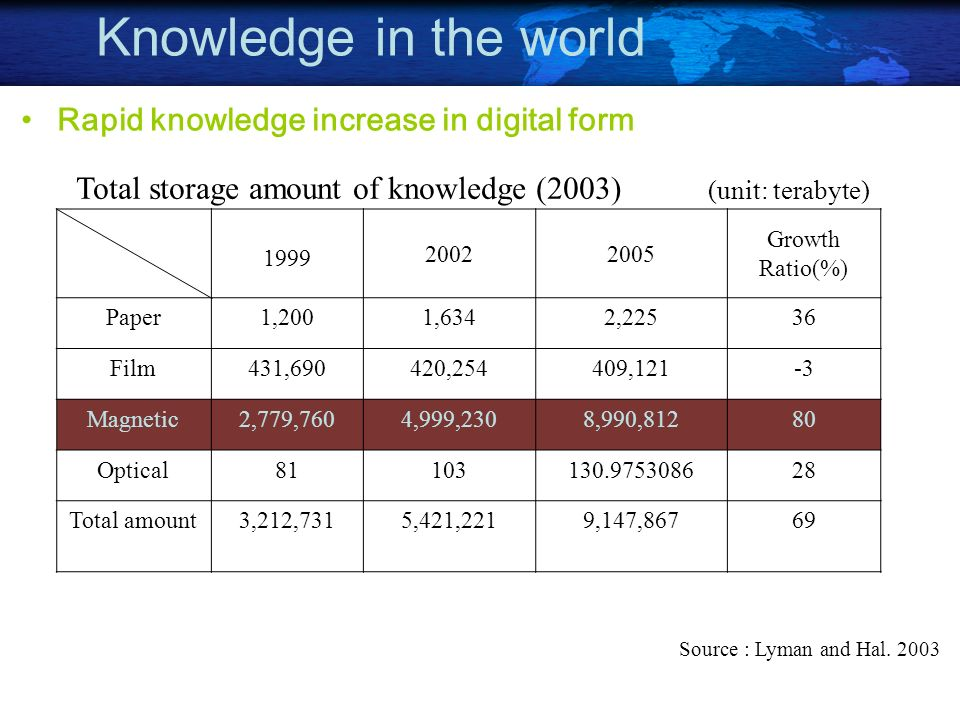 Knowledge in the world Rapid knowledge increase in digital form Total storage amount of knowledge (2003) (unit: terabyte) 1999 20022005 Growth Ratio(%