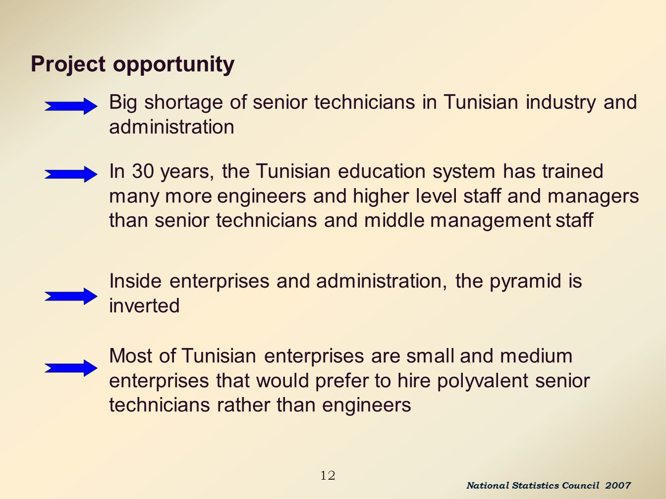 12 Inside enterprises and administration, the pyramid is inverted Most of Tunisian enterprises are small and medium enterprises that would prefer to hire polyvalent senior technicians rather than engineers In 30 years, the Tunisian education system has trained many more engineers and higher level staff and managers than senior technicians and middle management staff Project opportunity Big shortage of senior technicians in Tunisian industry and administration National Statistics Council 2007
