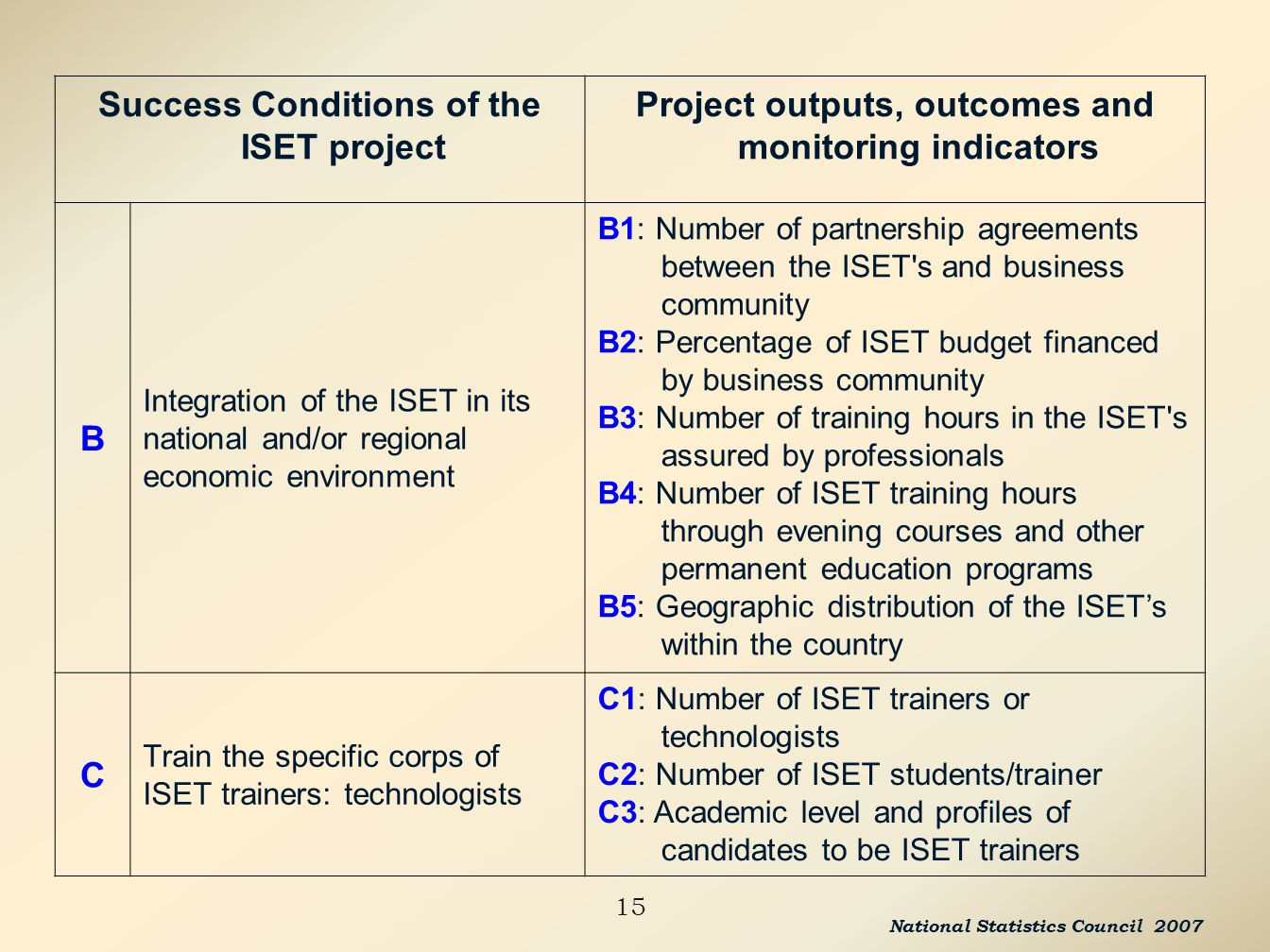 15 Success Conditions of the ISET project Project outputs, outcomes and monitoring indicators B Integration of the ISET in its national and/or regional economic environment B1: Number of partnership agreements between the ISET s and business community B2: Percentage of ISET budget financed by business community B3: Number of training hours in the ISET s assured by professionals B4: Number of ISET training hours through evening courses and other permanent education programs B5: Geographic distribution of the ISETs within the country C Train the specific corps of ISET trainers: technologists C1: Number of ISET trainers or technologists C2: Number of ISET students/trainer C3: Academic level and profiles of candidates to be ISET trainers National Statistics Council 2007