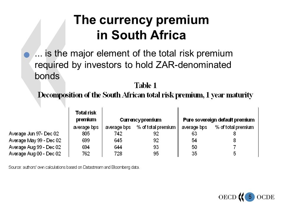5 The currency premium in South Africa...