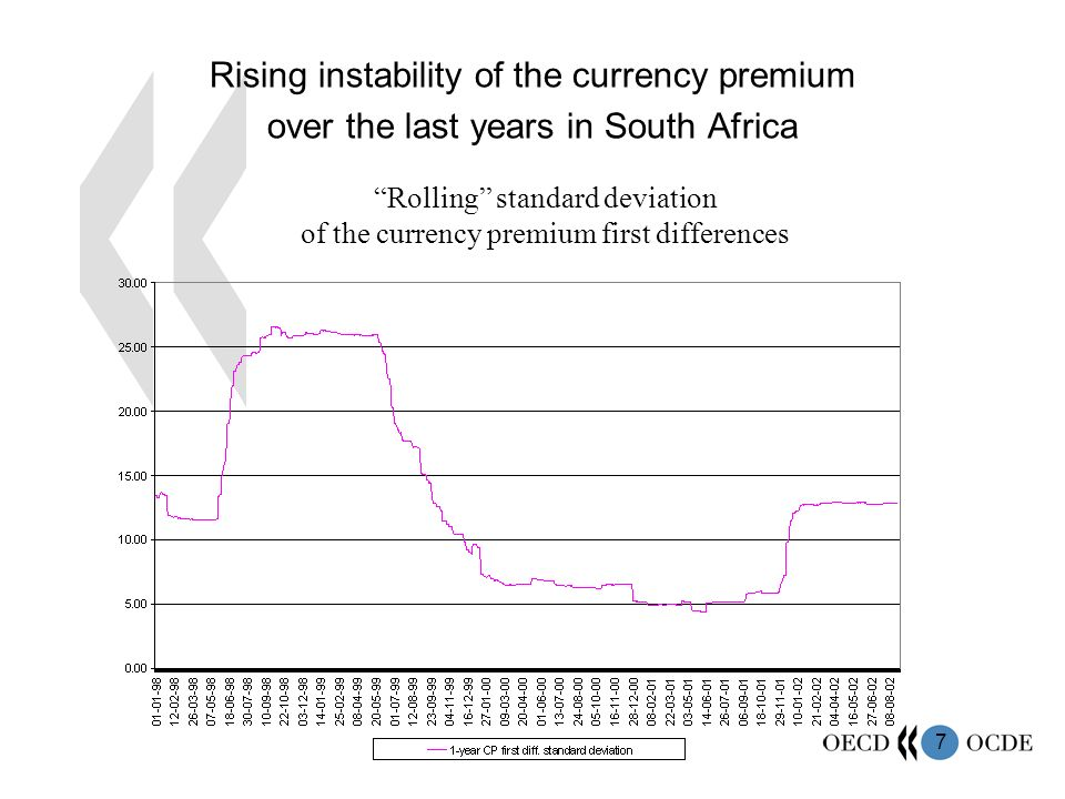 7 Rising instability of the currency premium over the last years in South Africa Rolling standard deviation of the currency premium first differences