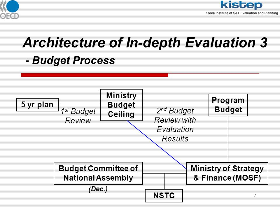 7 Architecture of In-depth Evaluation 3 - Budget Process 5 yr plan Ministry Budget Ceiling 1 st Budget Review Program Budget 2 nd Budget Review with Evaluation Results Ministry of Strategy & Finance (MOSF) Budget Committee of National Assembly (Dec.) NSTC