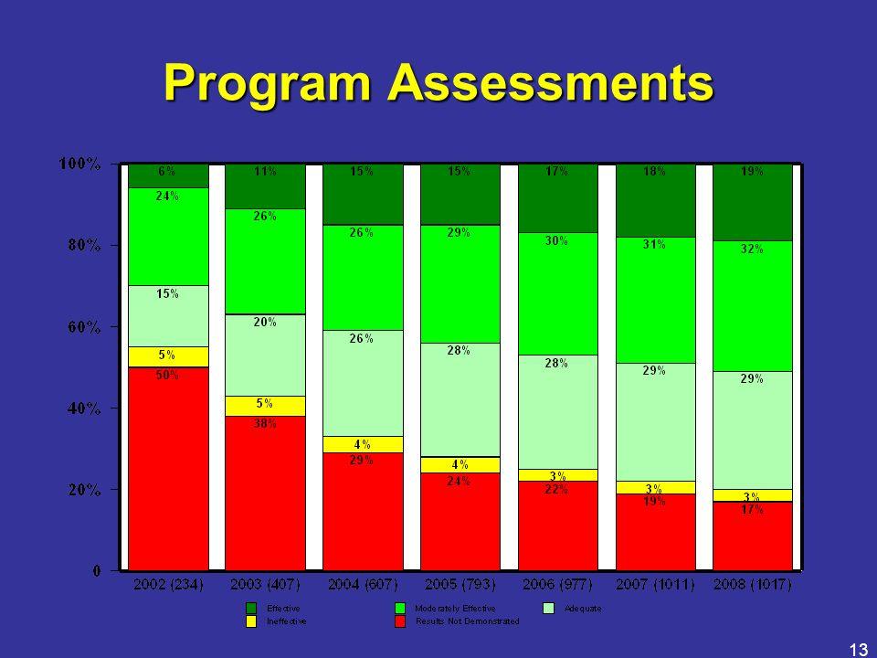 13 Program Assessments