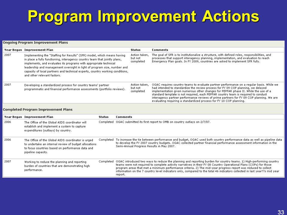33 Program Improvement Actions
